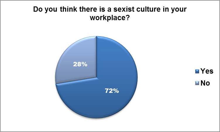 an overview of the issues of sexism in the workplace How to argue sexism still exists: 7 common arguments for all of the hot-button issues of as a woman in the workplace does that mean that any.
